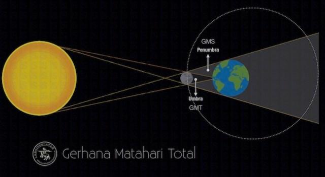 Skema Gerhana Matahari Total. Kredit: langitselatan