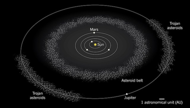 Asteroid di Sabuk Asteroid dan Trojan di orbit Jupiter. Kredit: Nature
