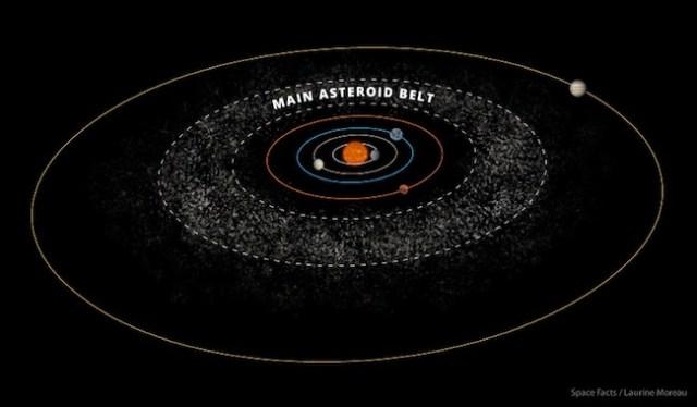 Sabuk asteroid, daerah antara Mars dan Jupiter yang dihuni oleh puing-puing batuan yang gagal membentuk planet. Kredit: Space Facts / Laurine Moreau