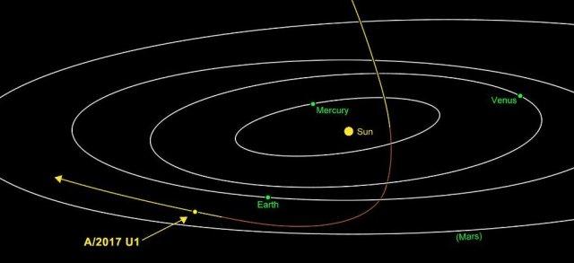 Gambar 2. Orbit asteroid A/2017 U1 pada 25 Oktober 2017 TU terhadap orbit planet-planet inferior. Nampak asteroid berasal dari belahan langit sebelah utara ekliptika dan bergerak secara retrograde atau berlawanan arah dengan arah gerakan planet-planet inferior pada umumnya. Sumber: NASA, 2017.