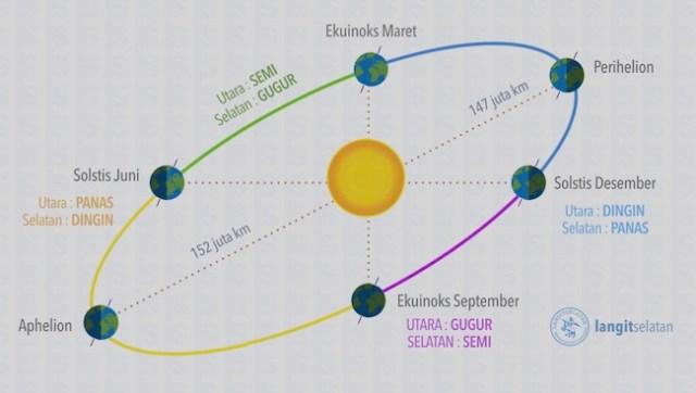 Aphelion, jarak terjauh Bumi dari Matahari. Kredit: Bahasa Inggris