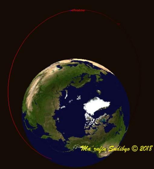 Gambar 2. Ilustrasi orbit parkir yang ditempati <em>Tesla Roadster-Starman-upperstage Falcon Heavy</em> pada 7 Februari 2018 sejak pukul 04:15 hingga 09:30 WIB. Digambar dengan <em>Starry Night Backyard 3.0</em> pada ketinggian 13.000 km di atas kutub utara Bumi berdasarkan data <em>two line elements</em> dari Celestrak. Sumber: Sudibyo, 2018.