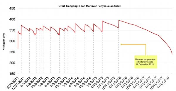 Gambar 4. Dinamika ketinggian orbit <em>Tiangong-1</em> dari sejak diluncurkan hingga Januari 2018 sebagaimana dihimpun <em>Aerospace Corporation</em> berdasarkan data dari Celestrak. Garis putus-putus menandakan saat-saat manuver pemulihan orbit/penyesuaian orbit dilakukan. Manuver terakhir terjadi pada 16 Desember 2015 TU. Setelah itu orbit <em>Tiangong-1</em> terus meluruh. Sumber: Aerospace Corporation, 2018.