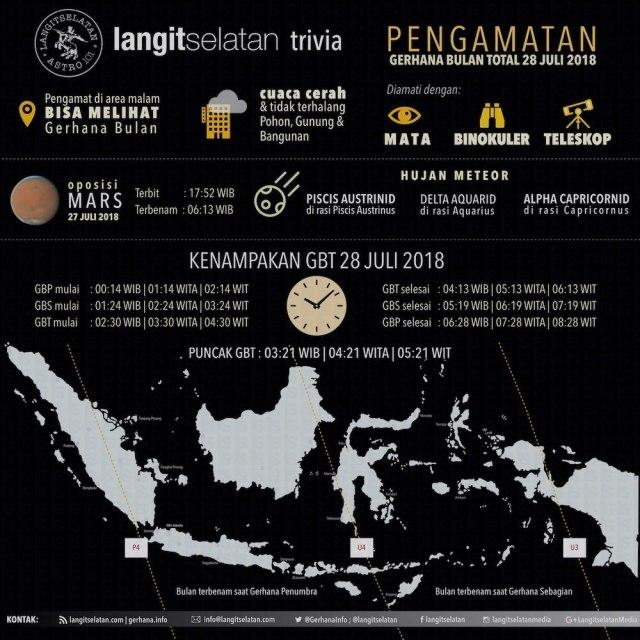 Infografik Pengamatan Gerhana Bulan Total 28 Juli 2018