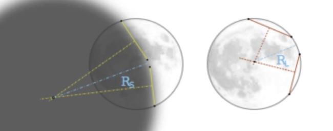 Skema pengukuran radius bayangan Bumi. Kredit: Miguel Angel Pio Jimenez.