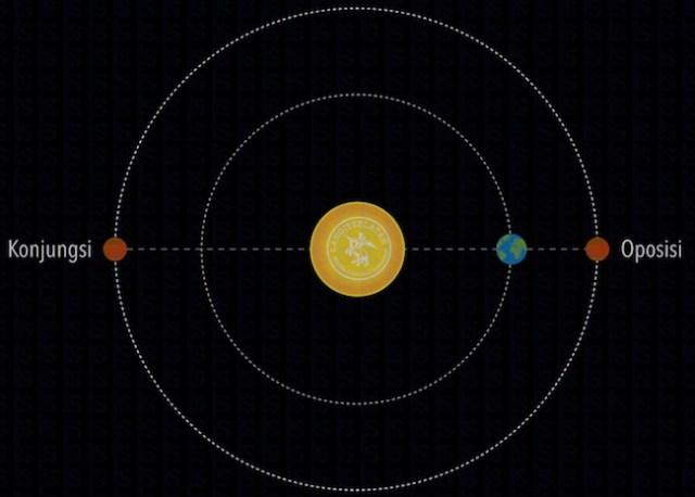 Konfigurasi planet saat oposisi dan konjungsi. Kredit: langitselatan
