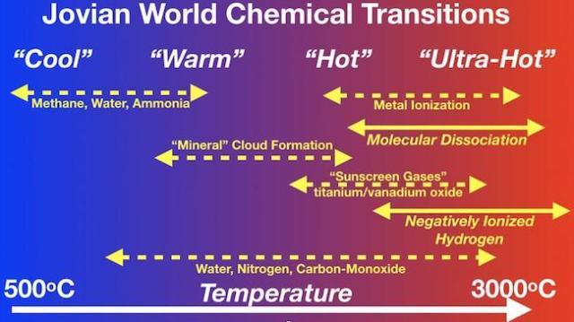 Proses transisi kimia pada planet gas raksasa serupa Jupiter. Mulai dari yang dingin seperti Jupiter di Tata Surya sampai Jupiter ultrapanas. Kredit: Michael Line/ASU