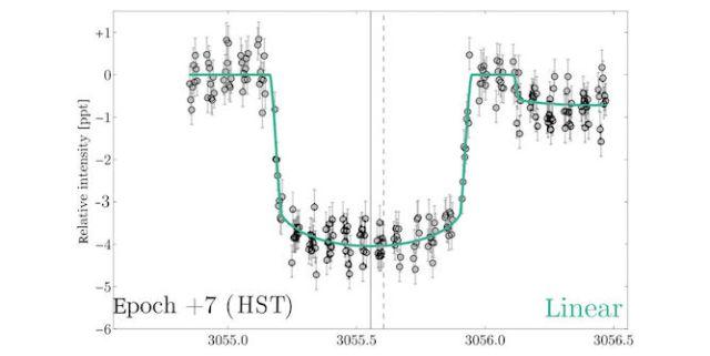 Kurva cahaya transit Kepler 1625b. Tampak ada dua penurunan yang terjadi. Penurunan yang lebih landai disebabkan oleh satelit. Kredit: Alex Teachey & David Kipping.