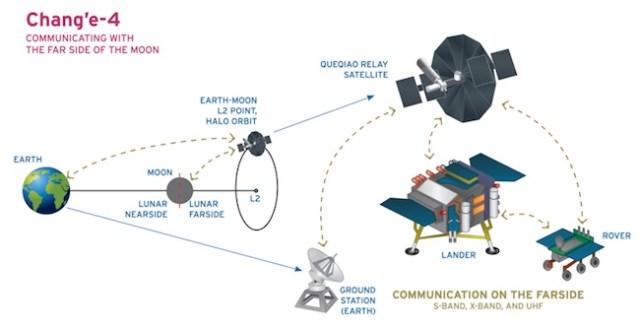 Pola komunikasi Chang'e 4 ke Bumi melewati satelit relai Queqiao. Kredit: Loren Roberts / Planetary Society