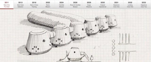 Lini masa baru untuk Proyek Mars One. Kredit: Mars One