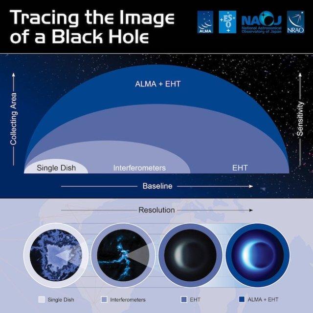 Lubang hitam jika dilihat dengan teleskop radio dan hasil pengamatan dengan teknik interferometri yang menggabungkan 8 teleskop radio. Kredit: NRAO