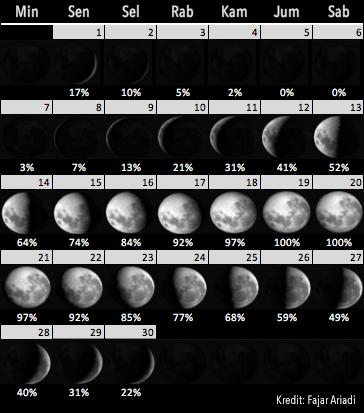 Kalender fase Bulan untuk April 2019. Kredit: Fajar Ariadi