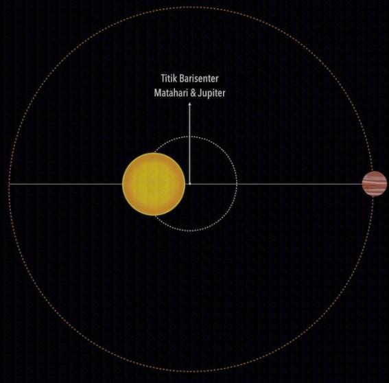 "Posisi titik garis antara Matahari & Jupiter. Kredit: langitselatan ""width ="" 567 ""height ="" 558"