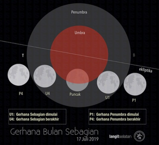 Partial Moon Eclipse track map 17 Juli 2019. Kredit: langitselatan