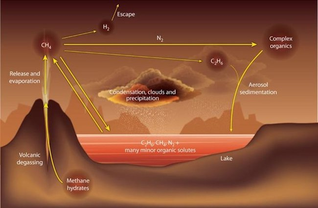 Siklus metana di Titan dari data Cassini-Huygens. Kredit: F. Raulin / Nature