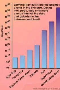 Gambar 8. Perbandingan grafik yang membandingkan kekuatan puncak GRB dengan sumber energi lain. Kredit: Astro Capella