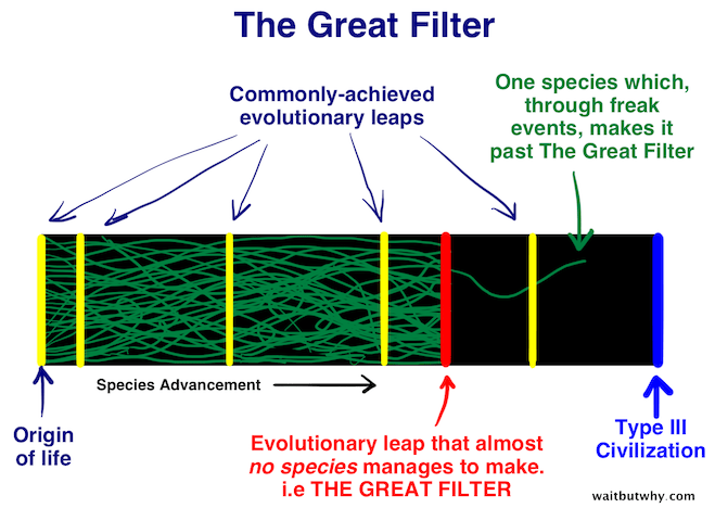 The Great FIlter.
