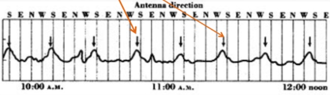 Gambar 4. Puncakan-puncakan sinyal yang berhasil direkam oleh Jansky pada 1933. Puncakan-puncakan sinyal ini diduga merupakan sinyal radio yang berasal dari luar angkasa (diambil dari slide kuliah Khadija El Bouchefry, 2018)
