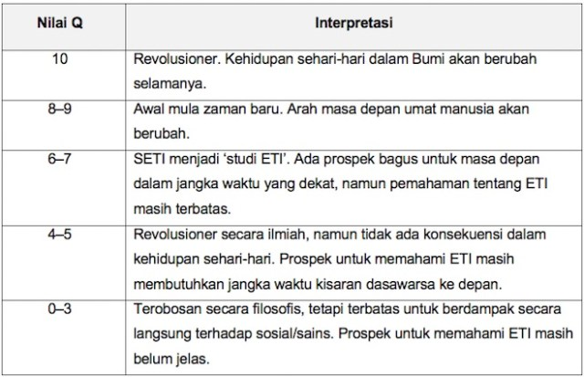 Tabel 5 Interpretasi Nilai Q