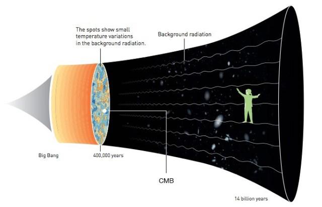 Evolusi alam semesta. Kredit: Johan Jarnestad / Akademi Ilmu Pengetahuan Kerajaan Swedia