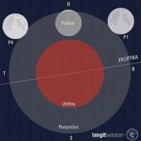 Gerhana Bulan Penumbra Pertama Tahun 2020