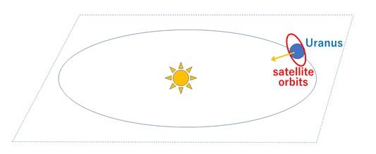 Orbit dan rotasi Uranus dan satelitnya. Kredit: ELSI