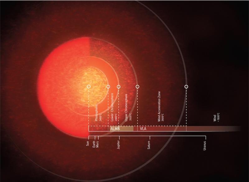 Ilustrasi atmosfer Antares. Kredit: NRAO/AUI/NSF, S. Dagnello