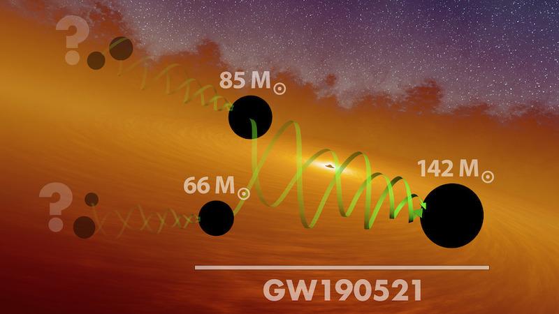 Tabrakan lubang hitam 66 dan 85 massa Matahari yang menghasilkan lubang hitam 142 massa Matahari. Kredit: LIGO/Caltech/MIT/R. Hurt (IPAC).