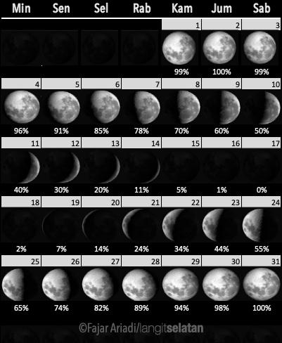 Fase Bulan selama Oktober 2020. Kredit: Fajar Ariadi/langitselatan