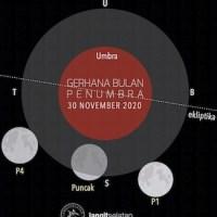 Gerhana Bulan Penumbra Terakhir Tahun 2020