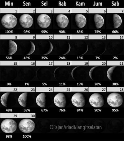 Fase Bulan selama November 2020. Kredit: Fajar Ariadi/langitselatan