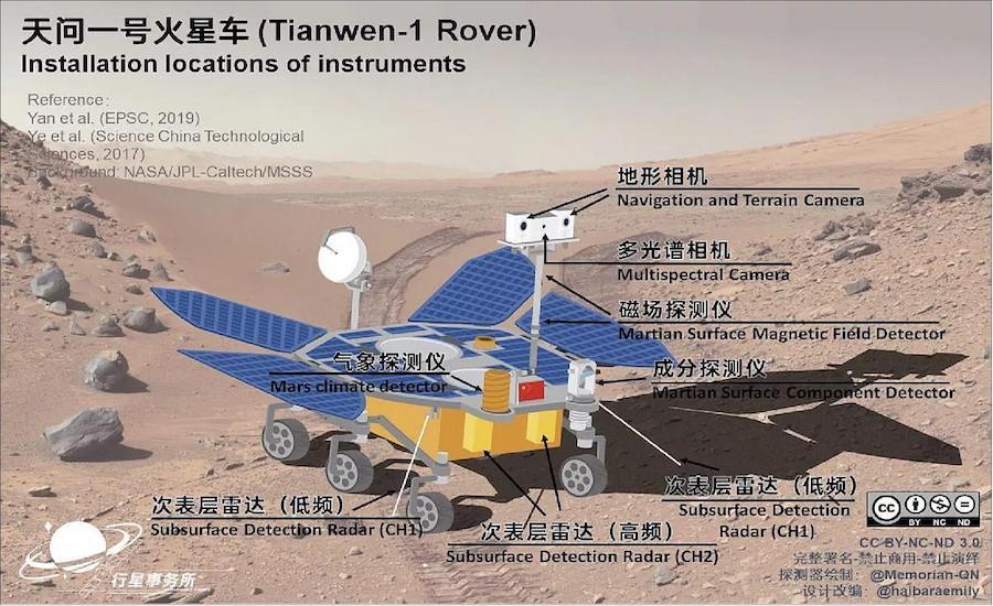 Instrumen yang dipasang pada robot penjelajah Tianwen-1. Kredit: Andrew Jones