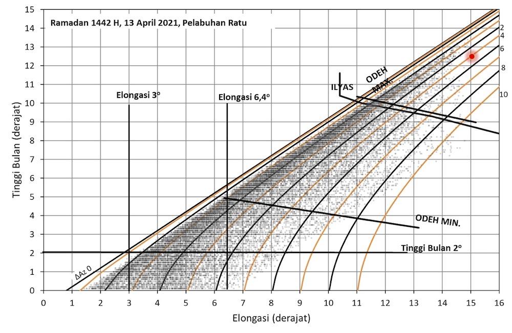 Tinggi Bulan tgl 13 April 2021 dari Pelabuhan Ratu saat Matahari terbenam, 12,5º. Kredit: Moedji Raharto