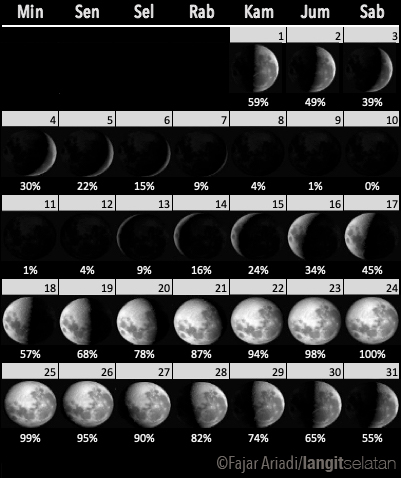 Fase Bulan selama Juli 2021. Kredit: Fajar Ariadi/langitselatan