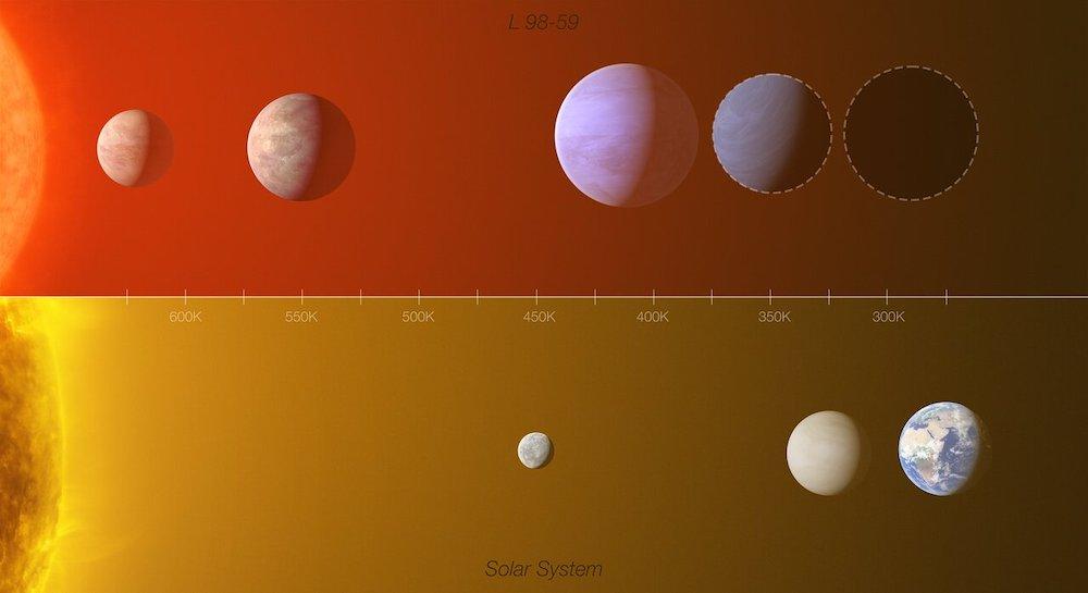 Perbandingan planet-planet di sistem L 98-59 (atas) dan planet dalam di Tata Surya (bawah). Tampak juga di gambar planet ke-4 dan kandidat planet ke-5. Kredit: ESO/L. Calçada/M. Kornmesser (Acknowledgment: O. Demangeon)