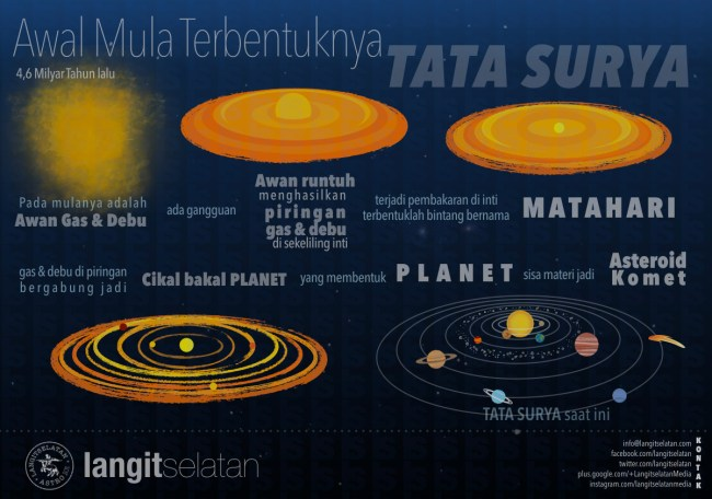 Infografik Pembentukan Tata Surya. Kredit: langitselatan