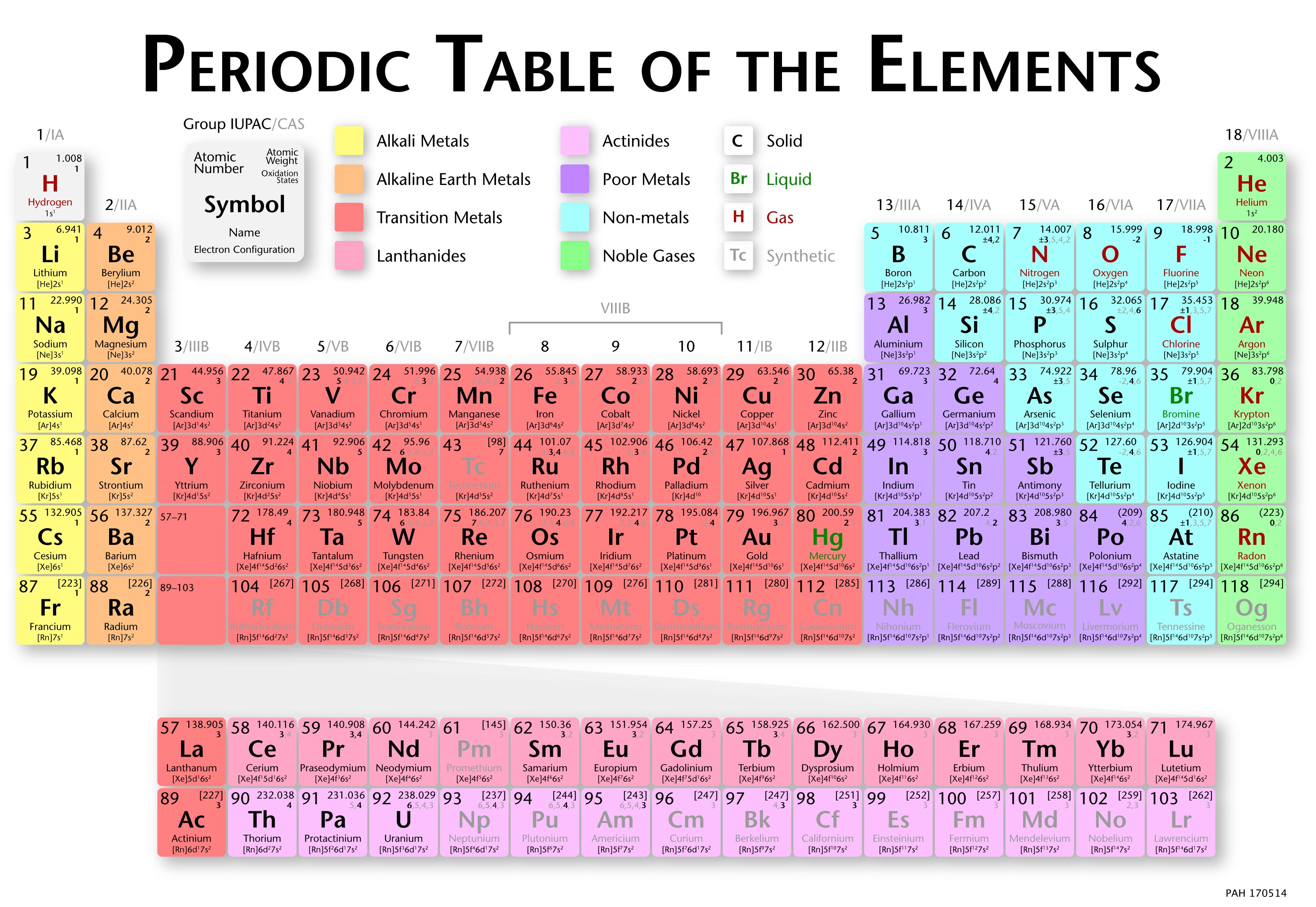 periodic elements diagram autometer air fuel ratio gauge wiring index of homeeducation resources science content support