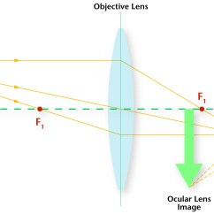 Telescope Optics Ray Diagram Badlands 12000 Lb Winch Wiring Index Of Homeeducation Resources Science Content Support
