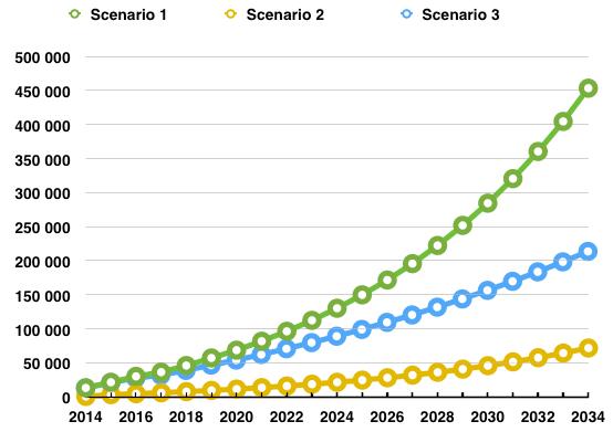 Utdelningstillväxt - Scenarion