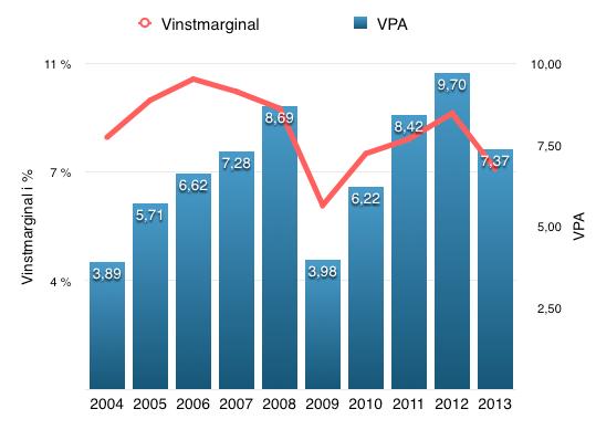Utveckling vinstmarginal och VPA - Exxon Mobil