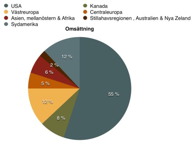 Geografisk fördelning av omsättning - Deere & Co