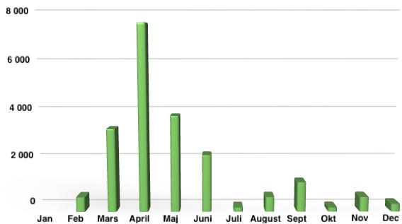 Våra utdelningars fördelning under året