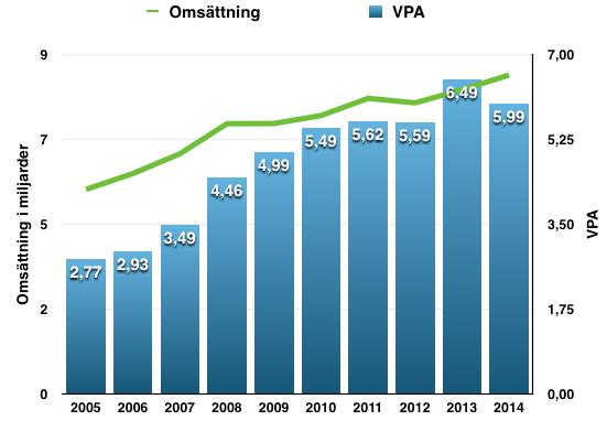 VPA- och omsättningstillväxt - Becton Dickinson