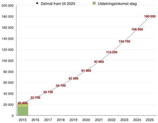 Utfall passiv utdelningsinkomst jämfört med delmål