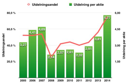 Utdelningens och utdelningsandelens utveckling under perioden 2005-2015 - Nordea
