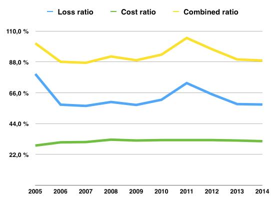 Lönsamhetsutveckling (Loss, Cost och Combined ratio) för Travelers Companies (TRV) perioden 2005-2014