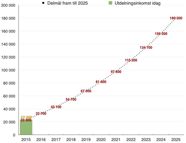 Utfall passiv utdelningsinkomst jämfört med delmål Oktober 2015