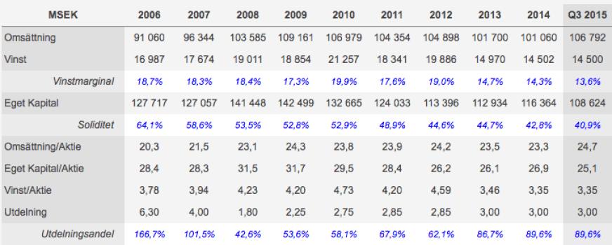Nycketal TeliaSonera för perioden 2006-2015