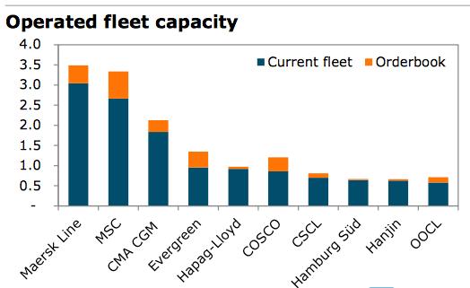 Maersks fraktkapacitet jämfört med de största konkurrenterna