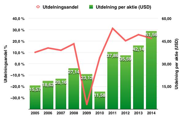 Utdelningens utveckling 2005-2015 - Maersk